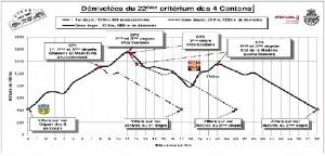 criterium-des-4-cantons